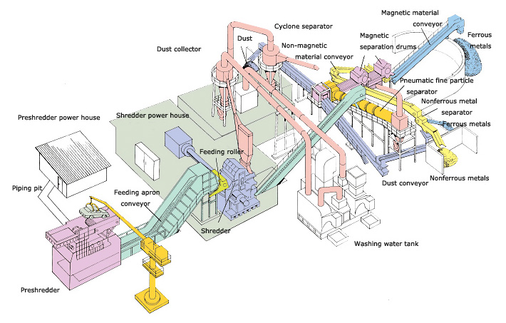 Metal Recovery and Recycling System