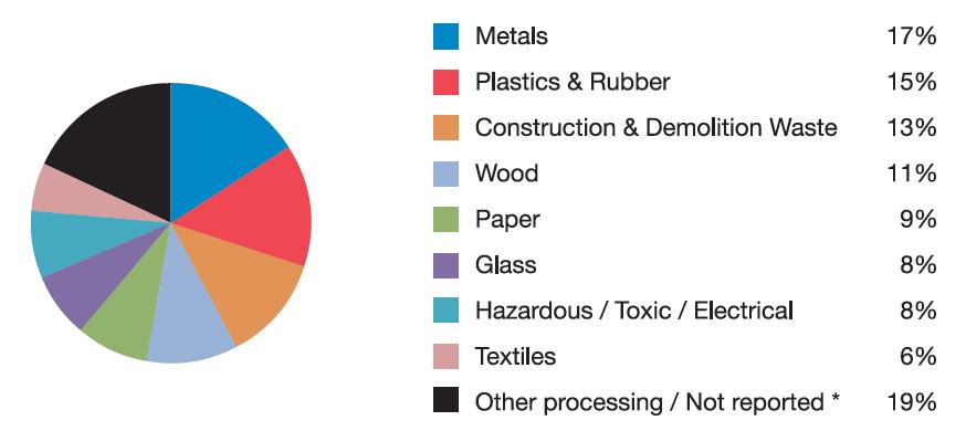 Recycling Market Breakdown
